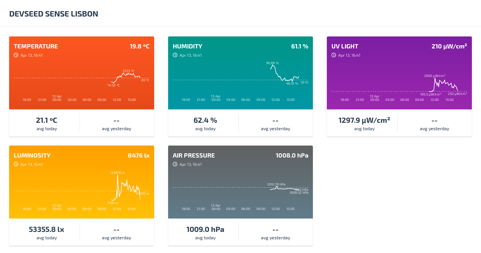 devseed-sense-dashboard.png
